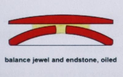 The 5 types of Jewels used in a Watch.